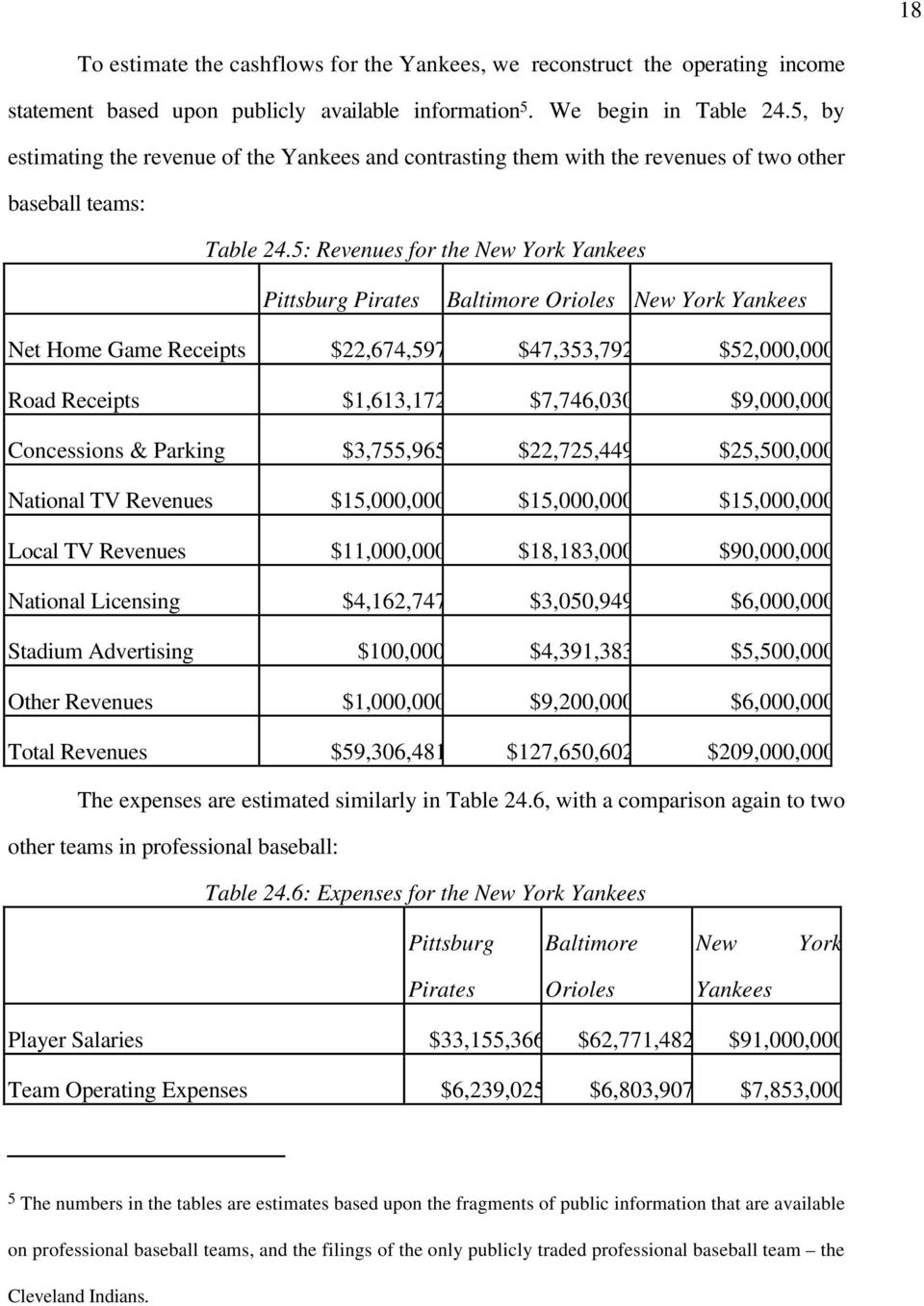 5: Revenues for the New York Yankees Pittsburg Pirates Baltimore Orioles New York Yankees Net Home Game Receipts $22,674,597 $47,353,792 $52,000,000 Road Receipts $1,613,172 $7,746,030 $9,000,000