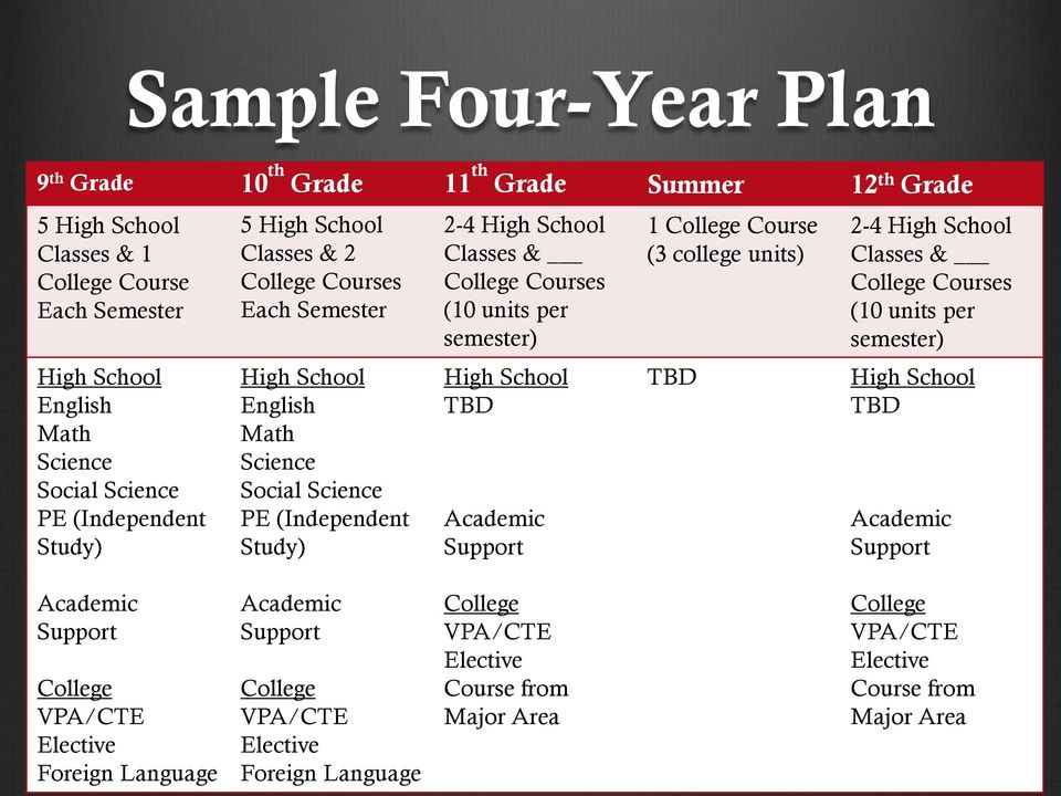 semester) High School TBD Academic Support 1 College Course (3 college units) TBD 2-4 High School Classes & College Courses (10 units per semester) High School TBD Academic Support Academic