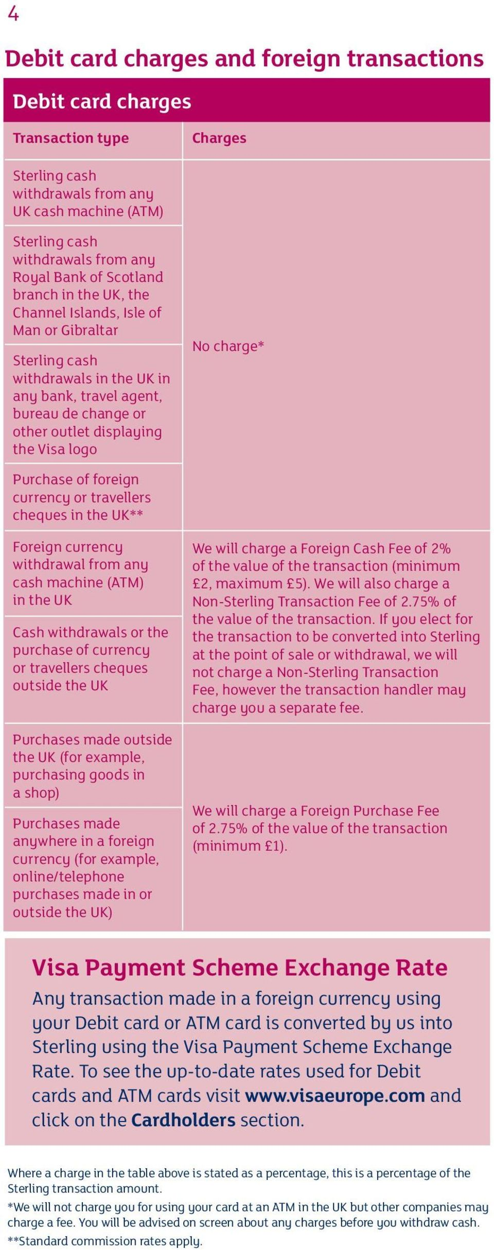 Purchase of foreign currency or travellers cheques in the UK** Foreign currency withdrawal from any cash machine (ATM) in the UK Cash withdrawals or the purchase of currency or travellers cheques