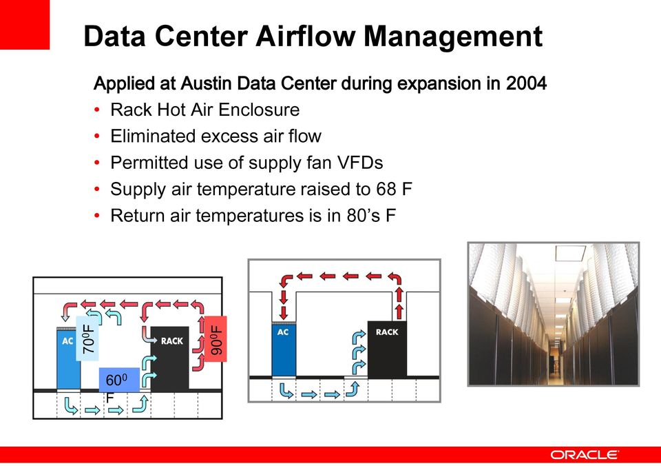 Eliminated excess air flow Permitted use of supply fan VFDs