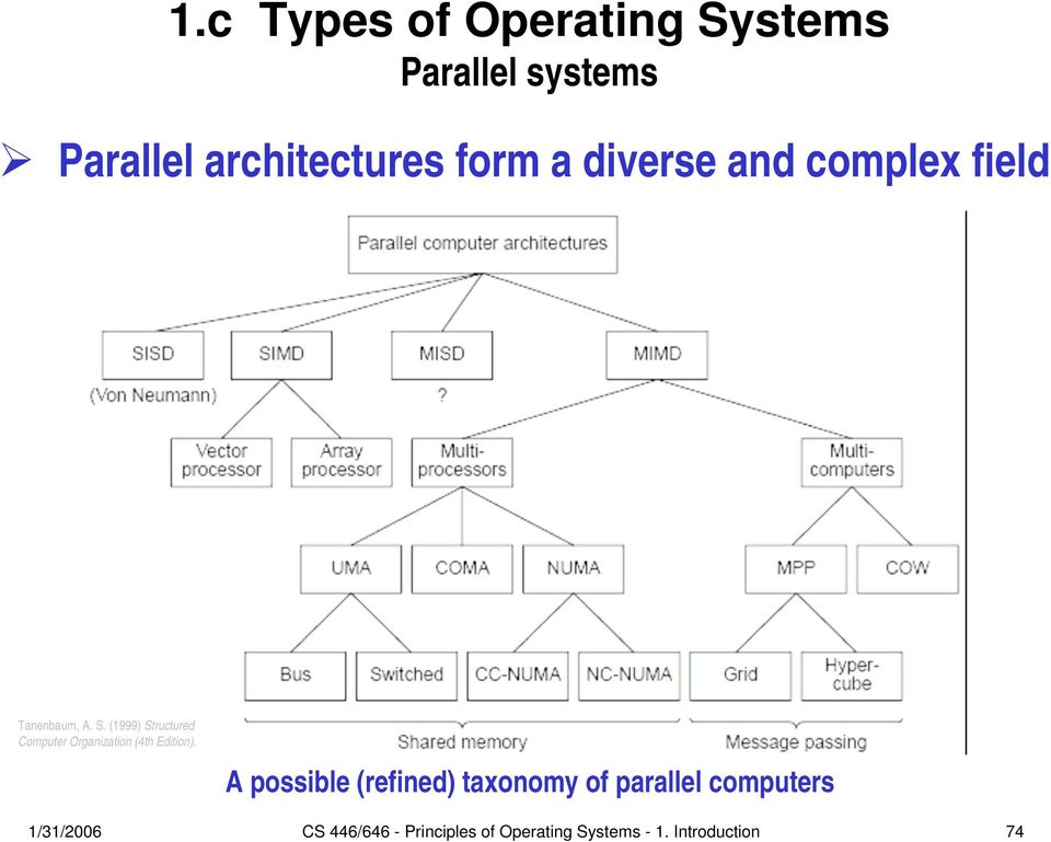 (1999) Structured Computer Organization (4th Edition).