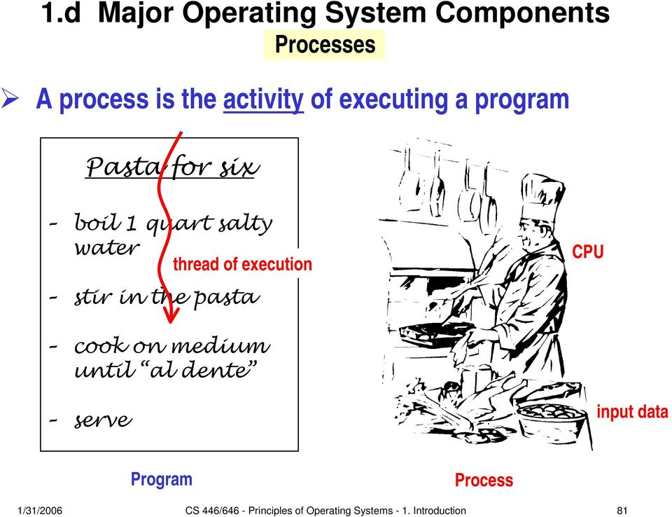 CPU cook on medium until al dente serve input data Program Process