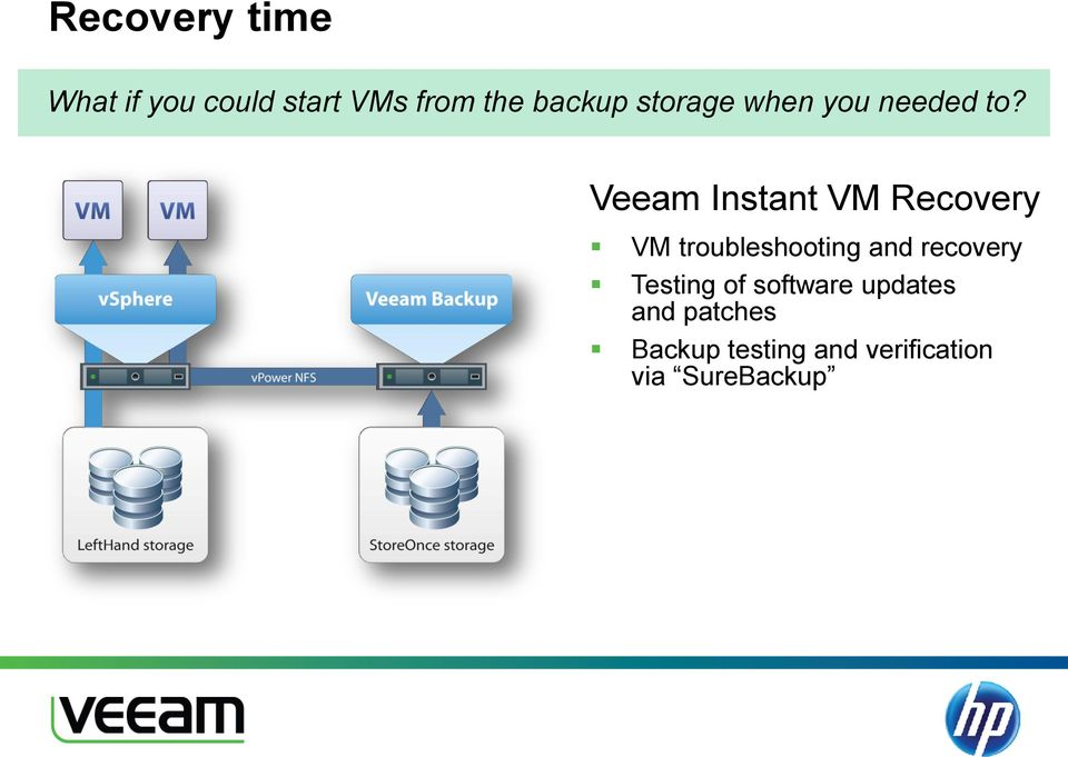 Veeam Instant VM Recovery VM troubleshooting and recovery