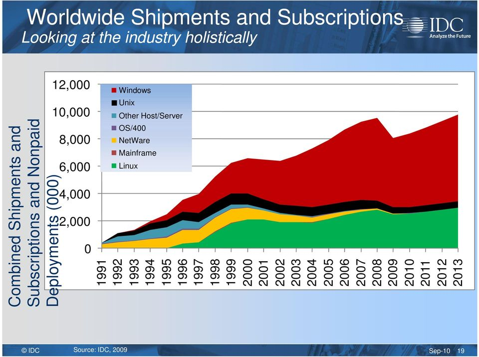 Shipments and Subscriptions and Nonpaid Deployments (000) 1991 1992 1993 1994 1995 1996 1997