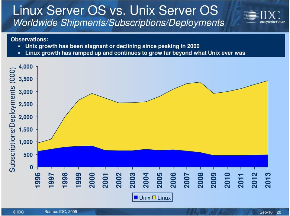 declining since peaking in 2000 Linux growth has ramped up and continues to grow far beyond what Unix ever was
