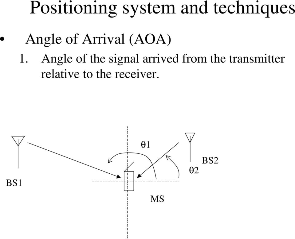 Angle of the signal arrived from the