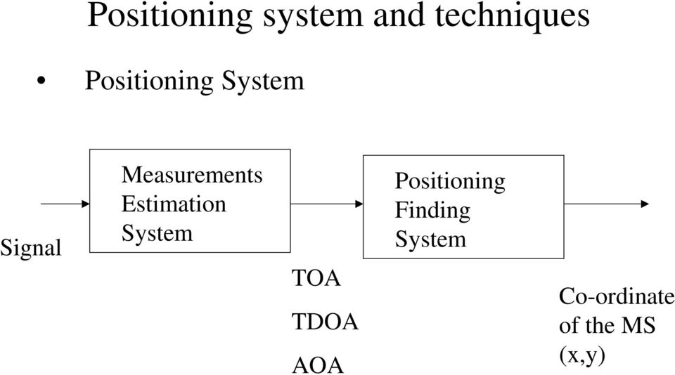 Estimation System TOA TDOA AOA