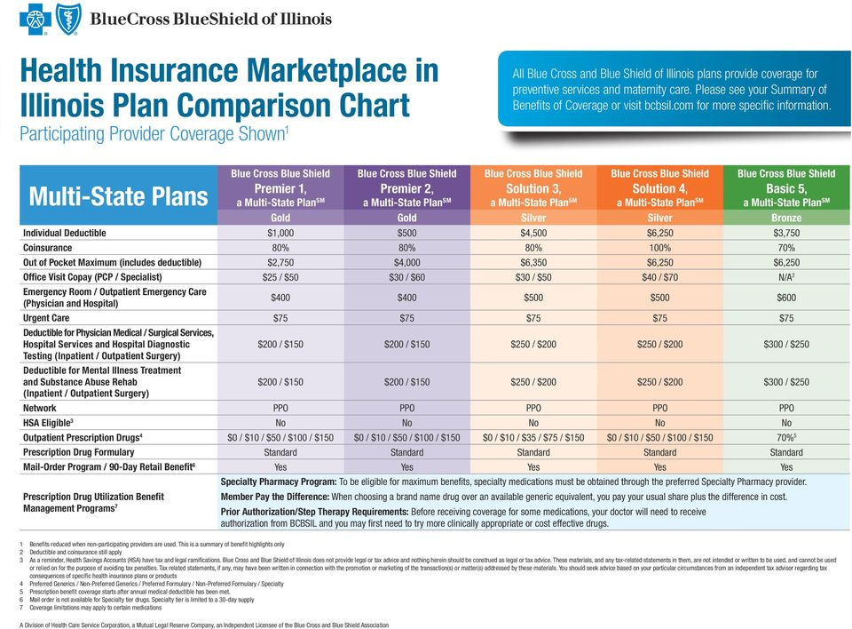 $500 $4,500 $6,250 $3,750 Coinsurance 80% 80% 80% 100% 70% Out of Pocket Maximum (includes deductible) $2,750 $4,000 $6,350 $6,250 $6,250 Office Visit Copay (PCP / Specialist) $25 / $50 $30 / $60 $30