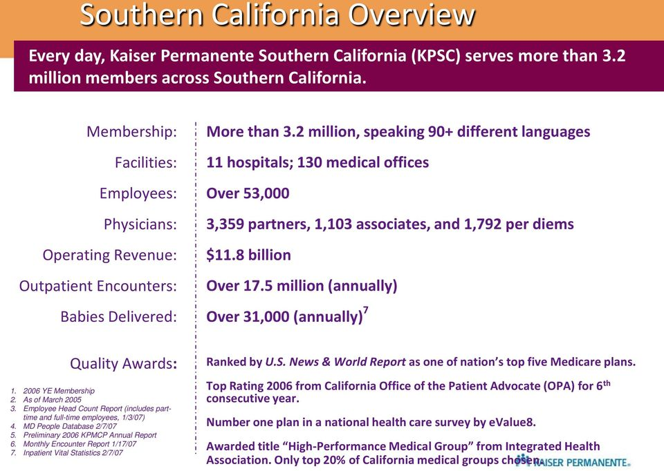 2 million, speaking 90+ different languages 11 hospitals; 130 medical offices Over 53,000 3,359 partners, 1,103 associates, and 1,792 per diems $11.8 billion Over 17.