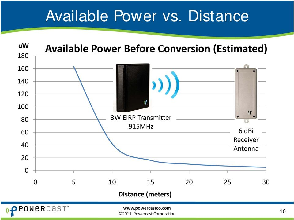 Available Power Before Conversion (Estimated) 3W