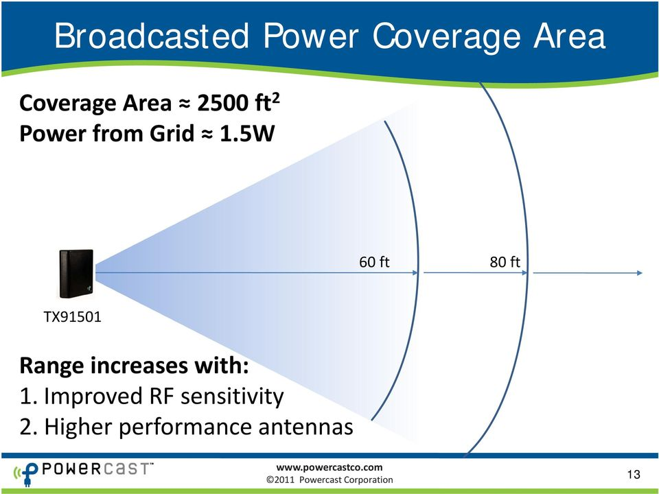 5W 60 ft 80 ft TX91501 Range increases with: