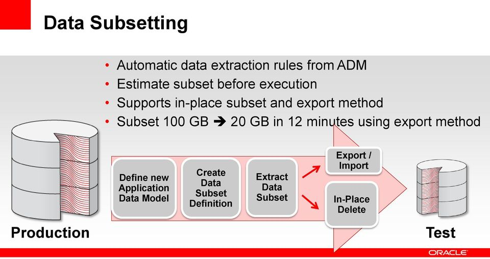 minutes using export method Define new Application Data Model Create Data