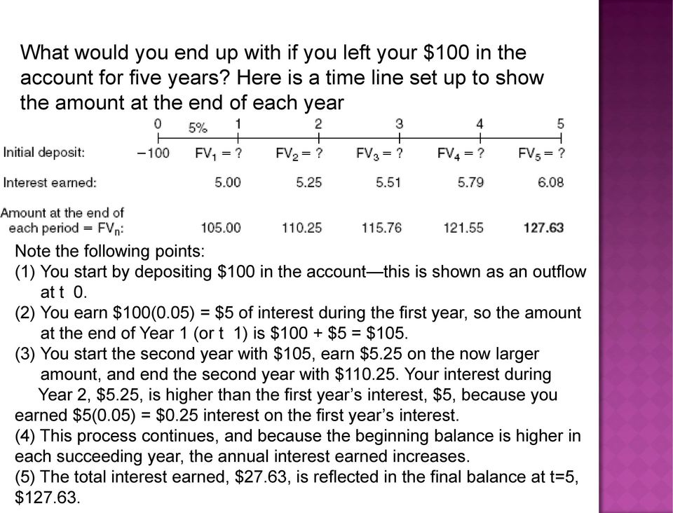 (2) You earn $100(0.05) = $5 of interest during the first year, so the amount at the end of Year 1 (or t 1) is $100 + $5 = $105. (3) You start the second year with $105, earn $5.