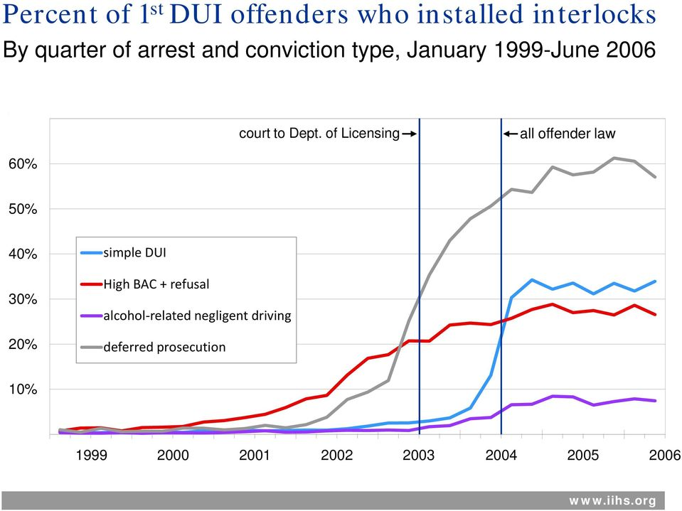 of Licensing all offender law 50% 40% 30% 20% simple DUI High BAC + refusal