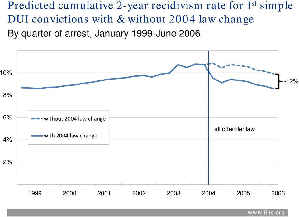 January 1999-June 2006 10% -12% 8% 6% 4% without 2004 law change with