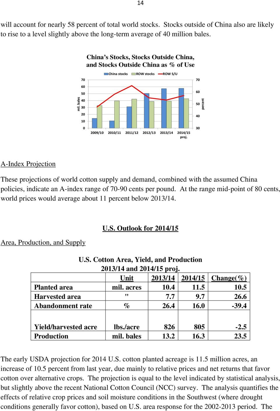 70 60 50 40 30 percent A-Index Projection These projections of world cotton supply and demand, combined with the assumed China policies, indicate an A-index range of 70-90 cents per pound.