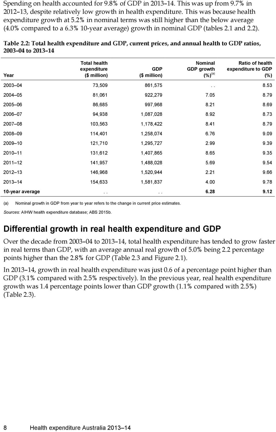 2: Total health expenditure and GDP, current prices, and annual health to GDP ratios, 2003 04 to 2013 14 Year Total health expenditure ($ million) GDP ($ million) Nominal GDP growth (%) (a) Ratio of