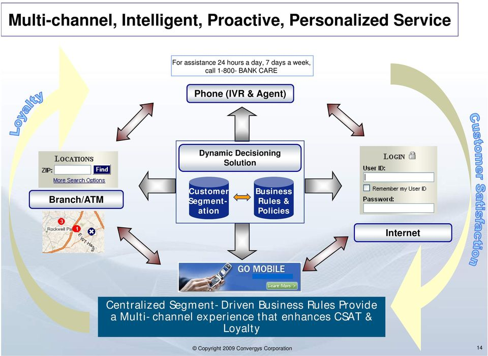Customer Segmentation Business Rules & Policies Internet Centralized Segment-Driven Business