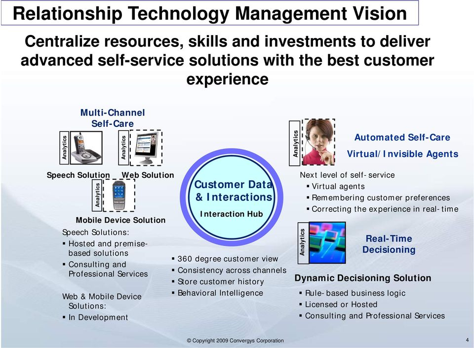 Professional Services Web & Mobile Device Solutions: In Development Customer Data & Interactions Interaction Hub 360 degree customer view Consistency across channels Store customer history Behavioral