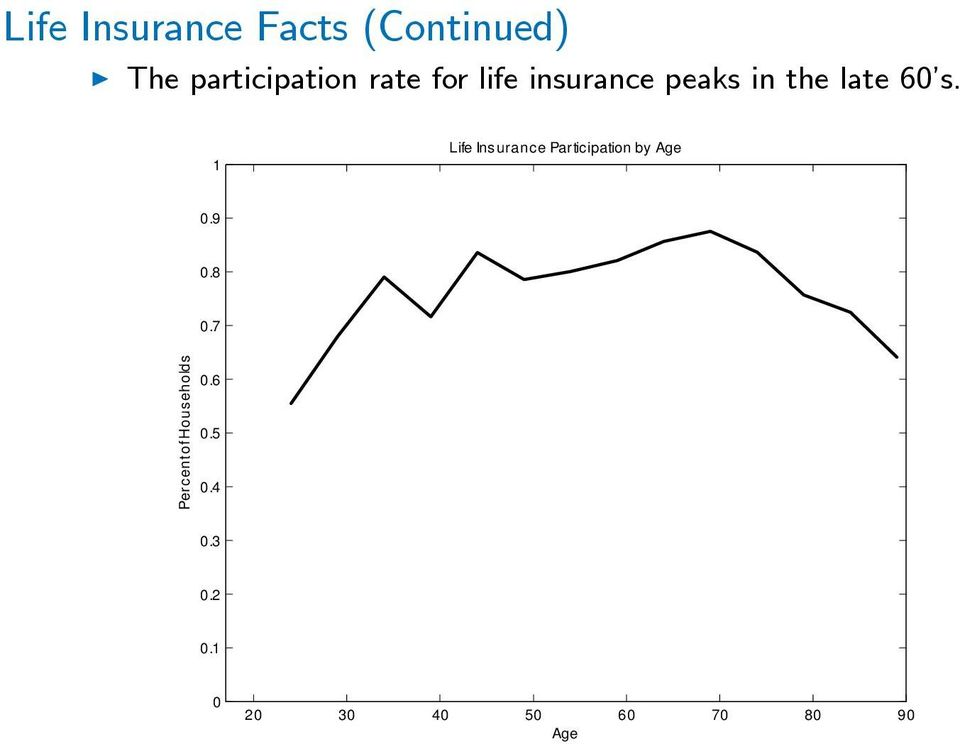 late 60 s. 1 Life Insurance Participation by Age 0.9 0.