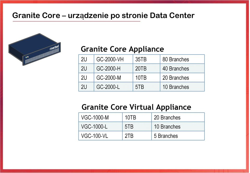 20 Branches 2U GC-2000-L 5TB 10 Branches Granite Core Virtual Appliance