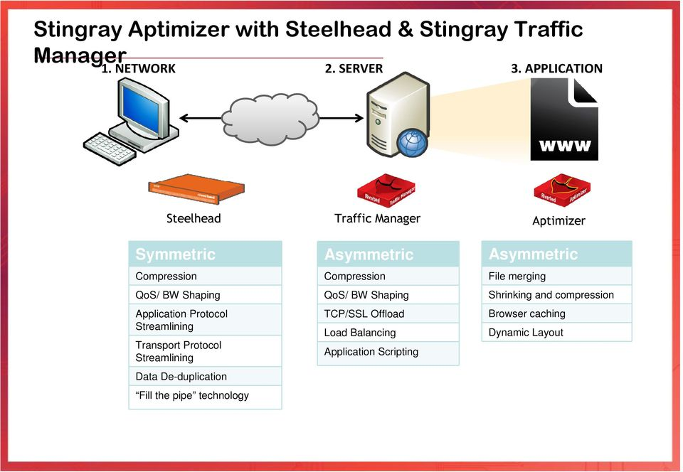 Streamlining Data De-duplication Fill the pipe technology Traffic Manager Asymmetric Compression QoS/ BW Shaping