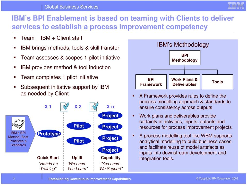 Methodology BPI Methodology Work Plans & Deliverables Tools A Framework provides rules to define the process modelling approach & standards to ensure consistency across outputs Pilot Project Project