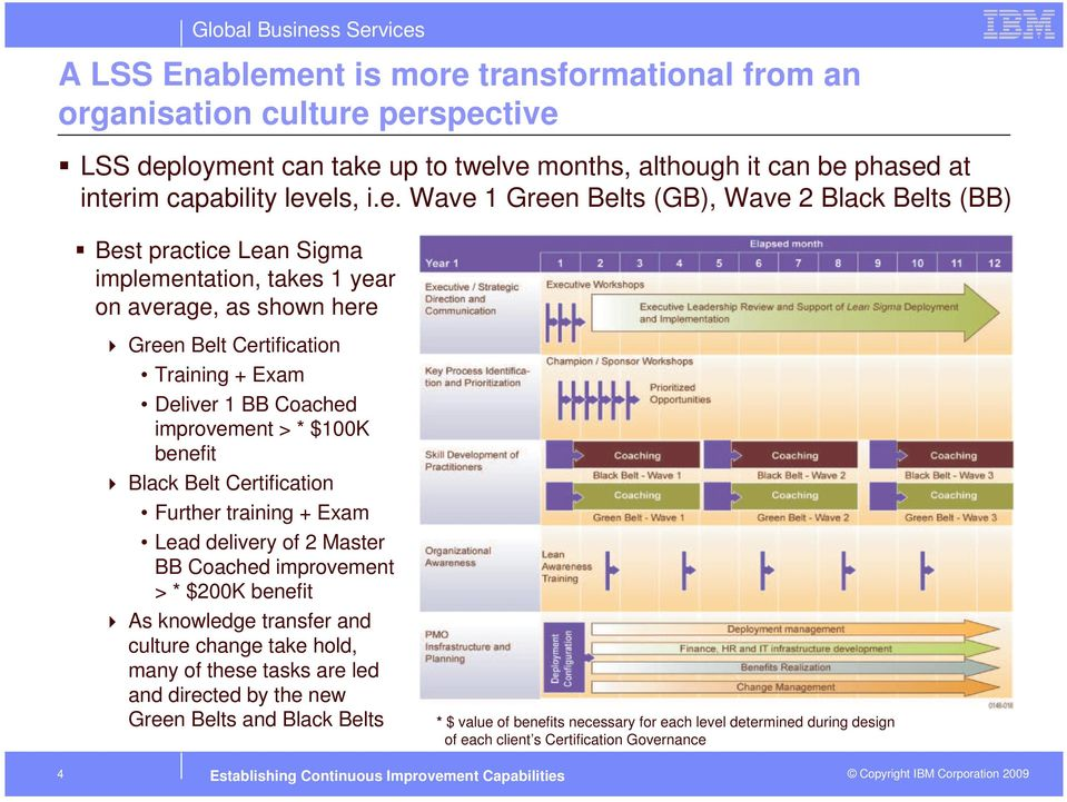 Belts (GB), Wave 2 Black Belts (BB) Best practice Lean Sigma implementation, takes 1 year on average, as shown here Green Belt Certification Training + Exam Deliver 1 BB Coached improvement > *