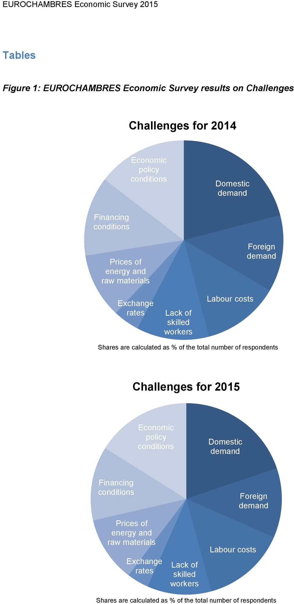 of the total number of respondents Challenges for 2015 Economic policy conditions Domestic demand Financing conditions Foreign demand Prices