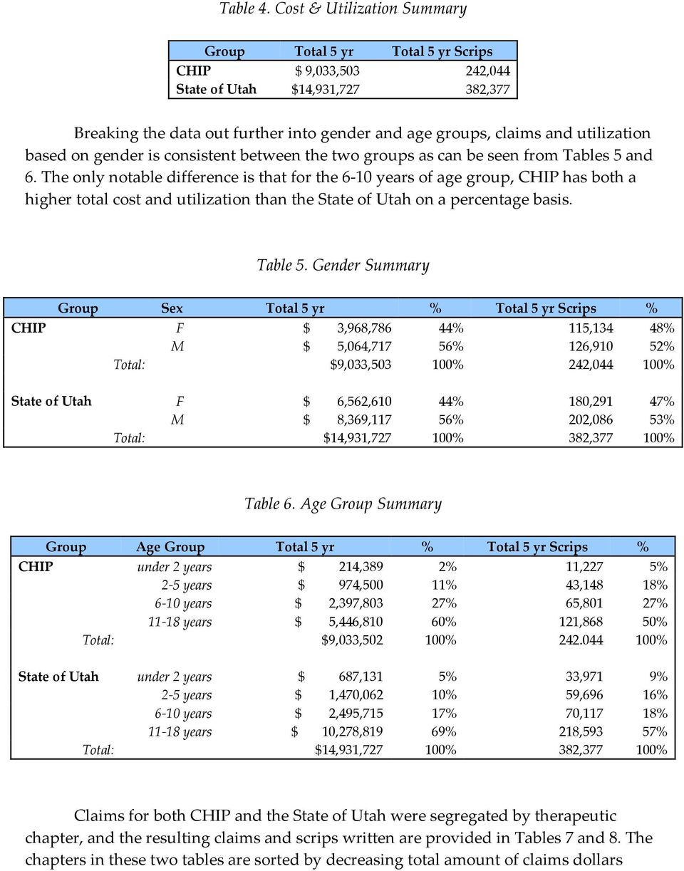 utilization based on gender is consistent between the two groups as can be seen from Tables 5 and 6.