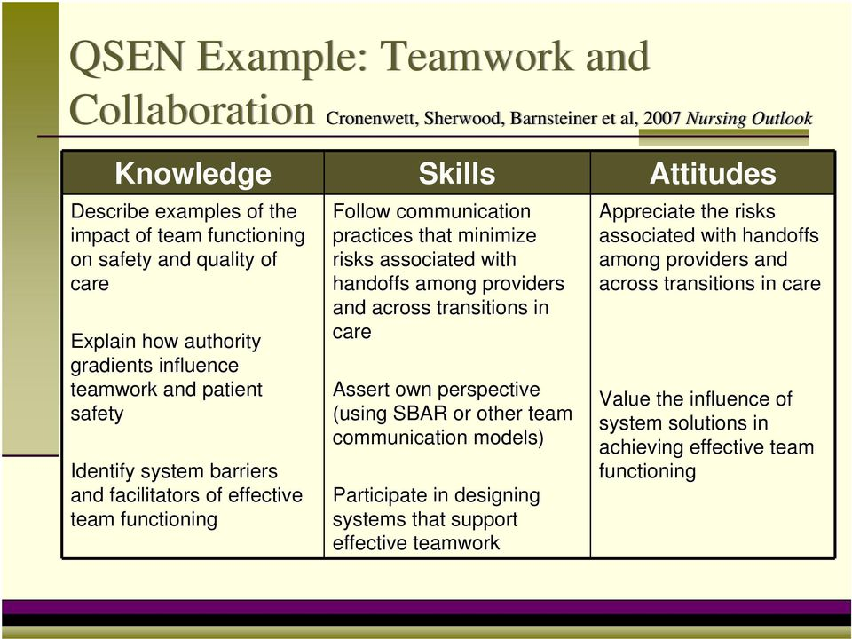 care Explain how authority and across transitions in care gradients influence teamwork and patient Assert own perspective Value the influence of safety (using SBAR or other team system solutions
