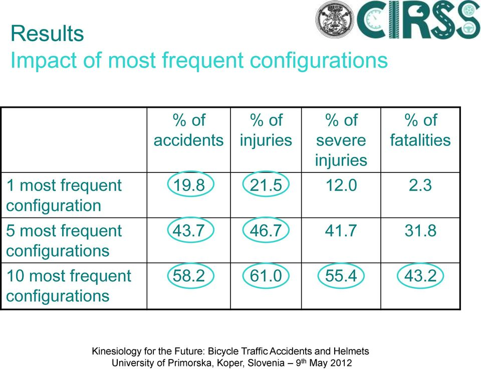configurations % of accidents % of injuries % of severe