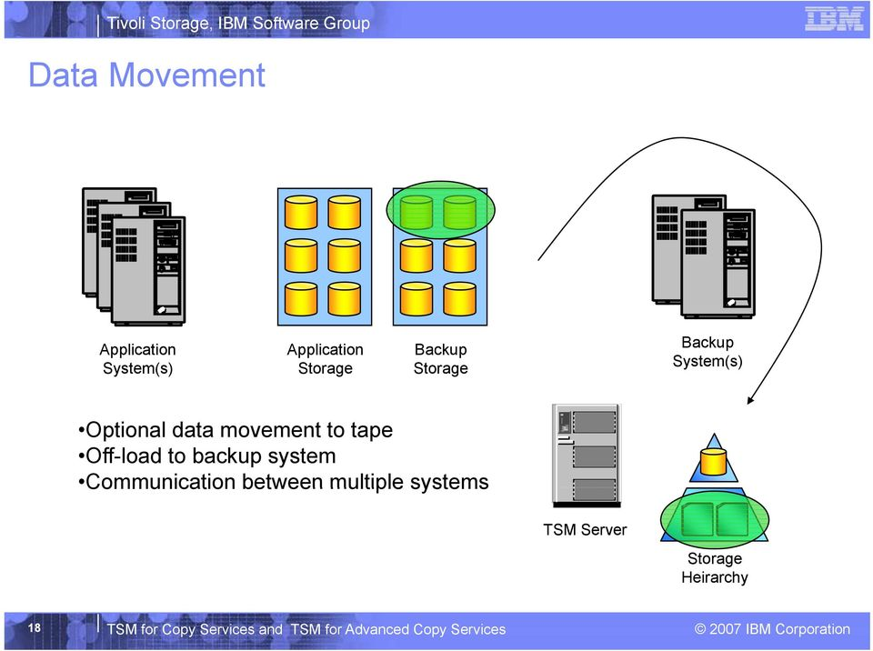 backup system Communication between multiple systems TSM Server