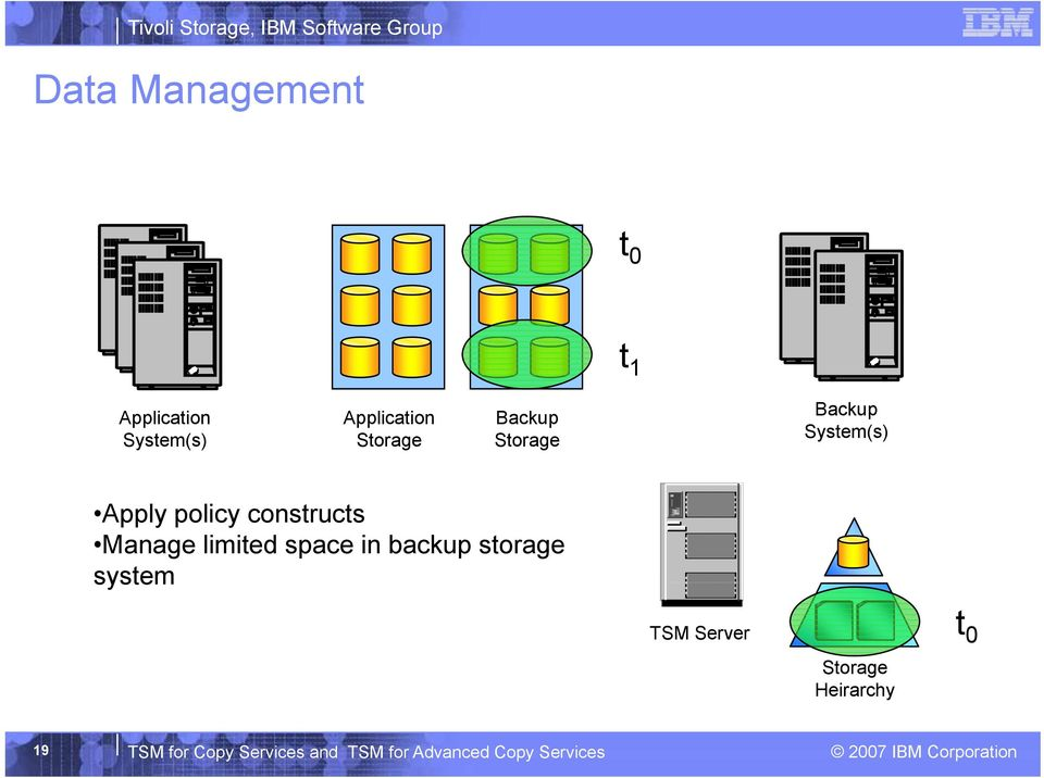 Manage limited space in backup storage system TSM Server Storage