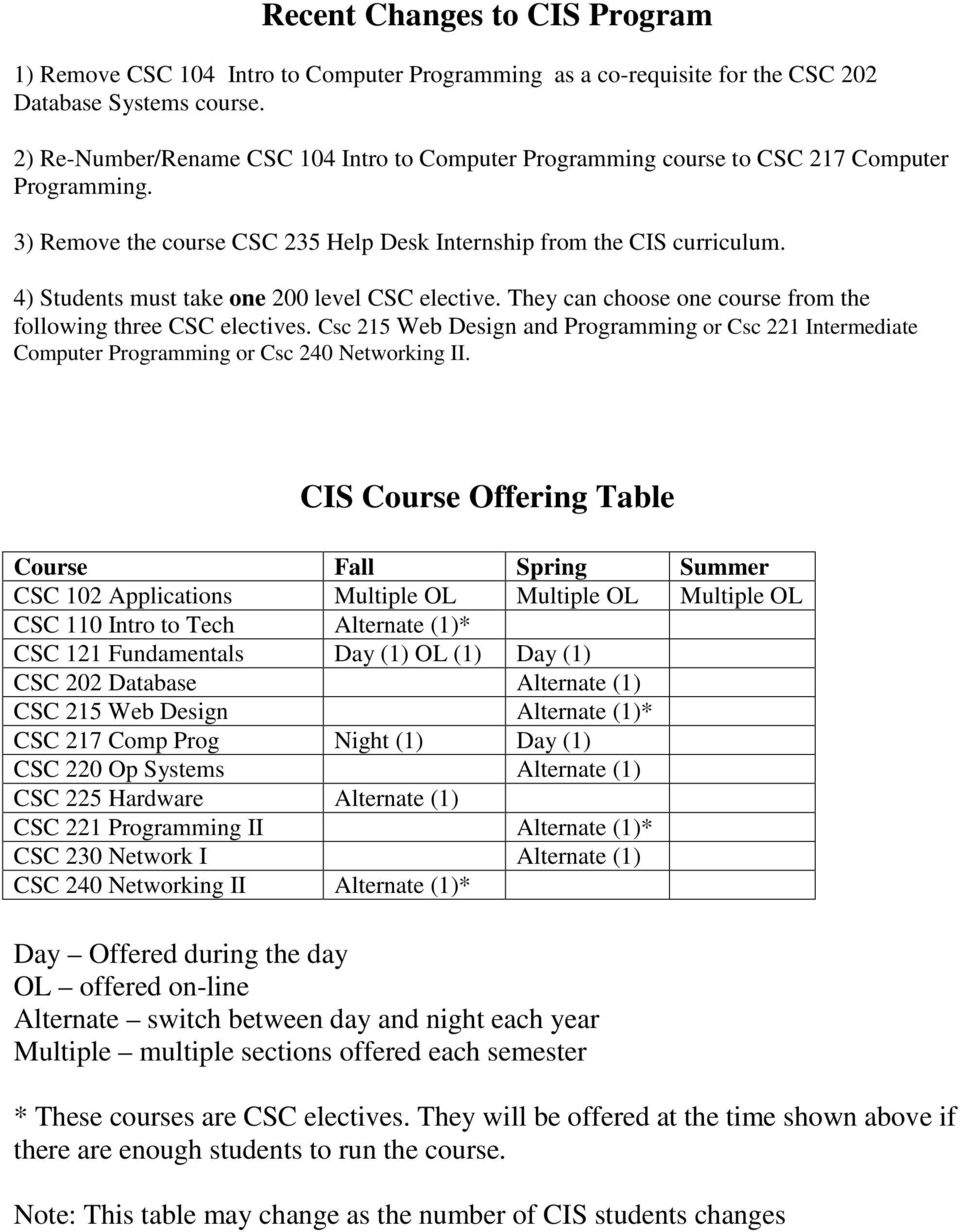 4) Students must take one 200 level CSC elective. They can choose one course from the following three CSC electives.