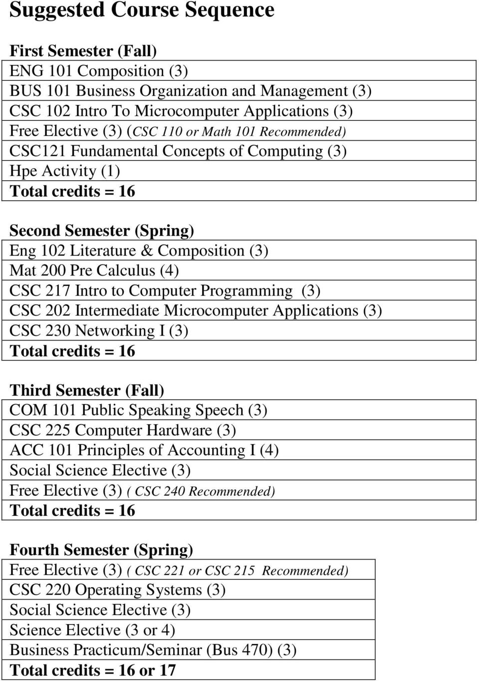 (3) CSC 202 Intermediate Microcomputer Applications (3) CSC 230 Networking I (3) Third Semester (Fall) COM 101 Public Speaking Speech (3) CSC 225 Computer Hardware (3) ACC 101 Principles of