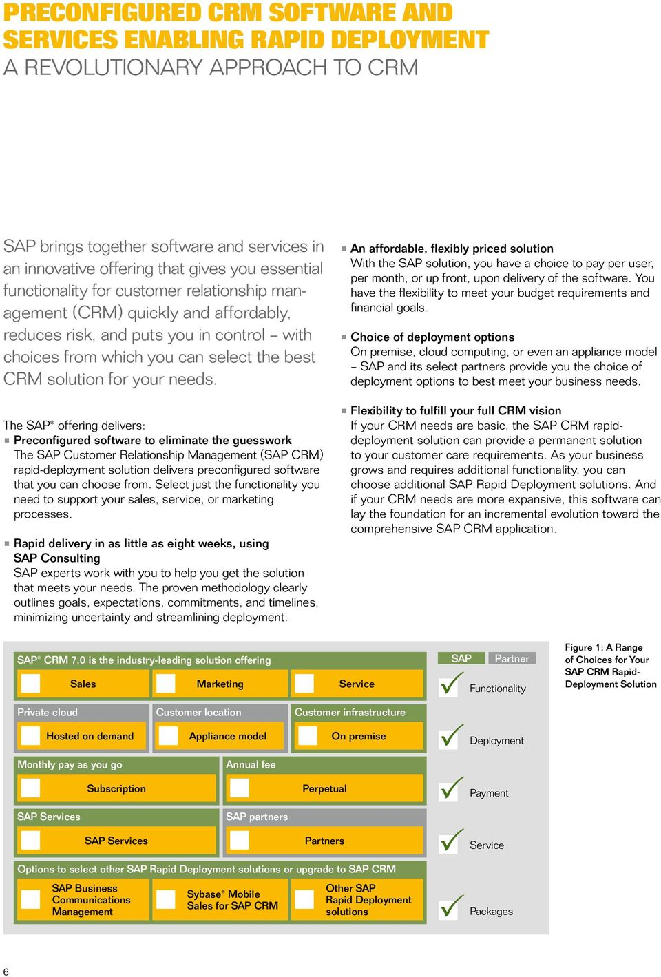 The SAP offering delivers: Preconfigured software to eliminate the guesswork The SAP Customer Relationship Management (SAP CRM) rapid-deployment solution delivers preconfigured software that you can