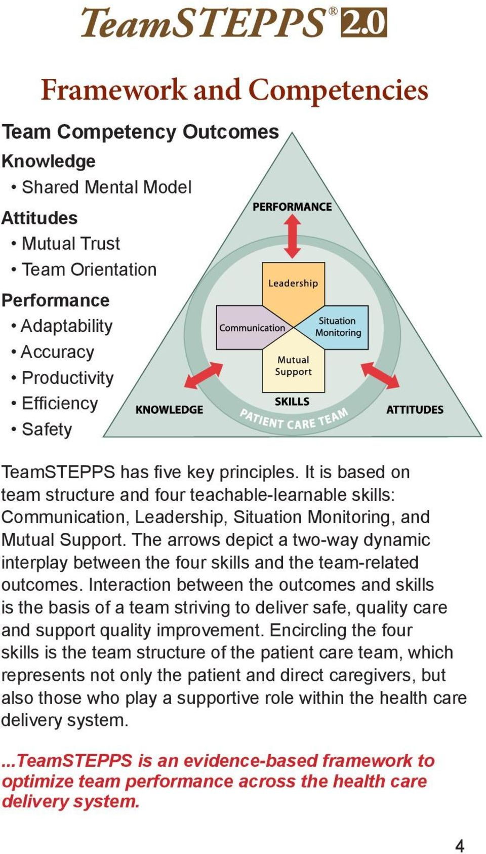 The arrows depict a two-way dynamic interplay between the four skills and the team-related outcomes.