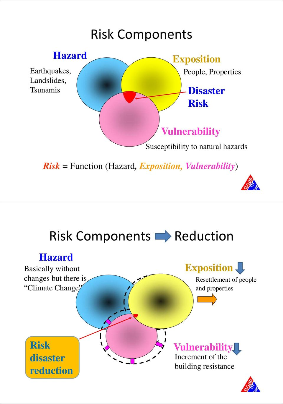 Risk Components Hazard Basically without changes but there is Climate Change Reduction Exposition