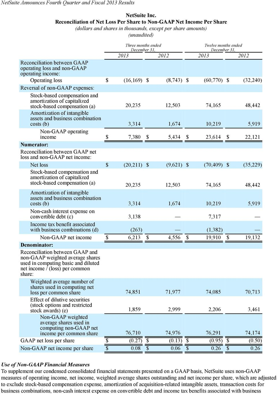 2012 Reconciliation between GAAP operating loss and non-gaap operating income: Operating loss $ (16,169) $ (8,743) $ (60,770) $ (32,240) Reversal of non-gaap expenses: Stock-based compensation and