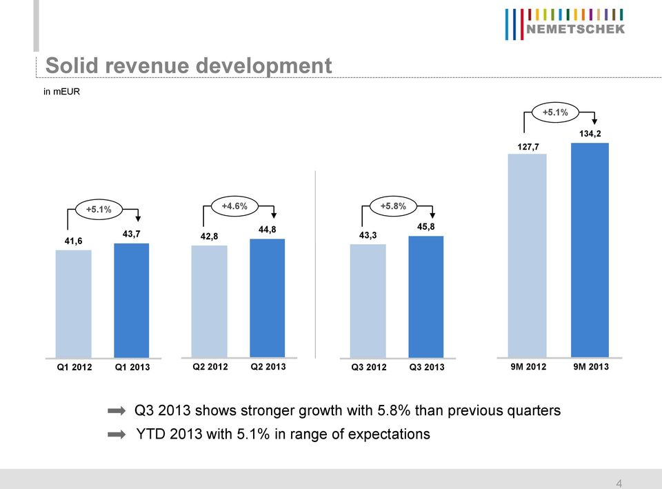 2012 Q3 2013 9M 2012 9M 2013 Q3 2013 shows stronger growth with 5.