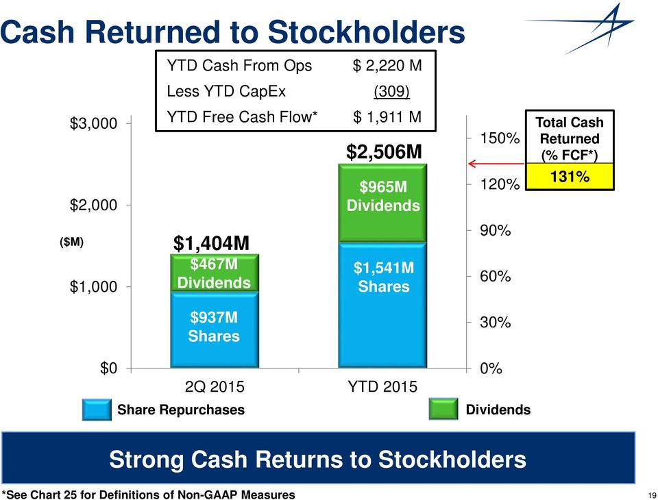 $965M Dividends $1,541M Shares 2Q 2015 YTD 2015 150% 120% 90% 60% 30% 0% Dividends Total Cash