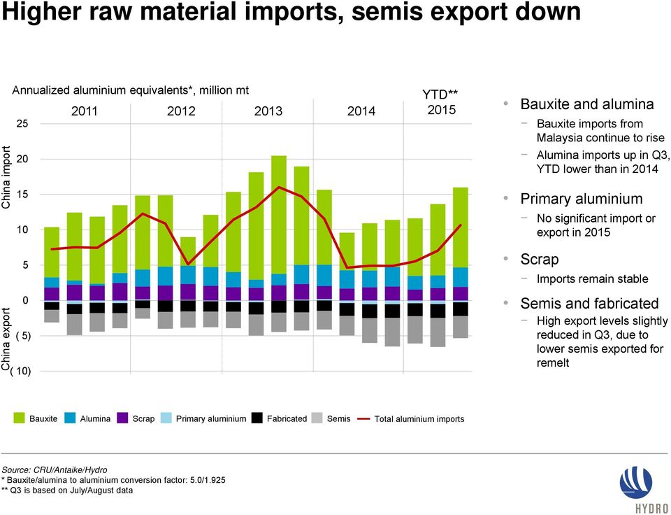 export in 2015 Scrap Imports remain stable Semis and fabricated High export levels slightly reduced in Q3, due to lower semis exported for remelt Bauxite Alumina Scrap