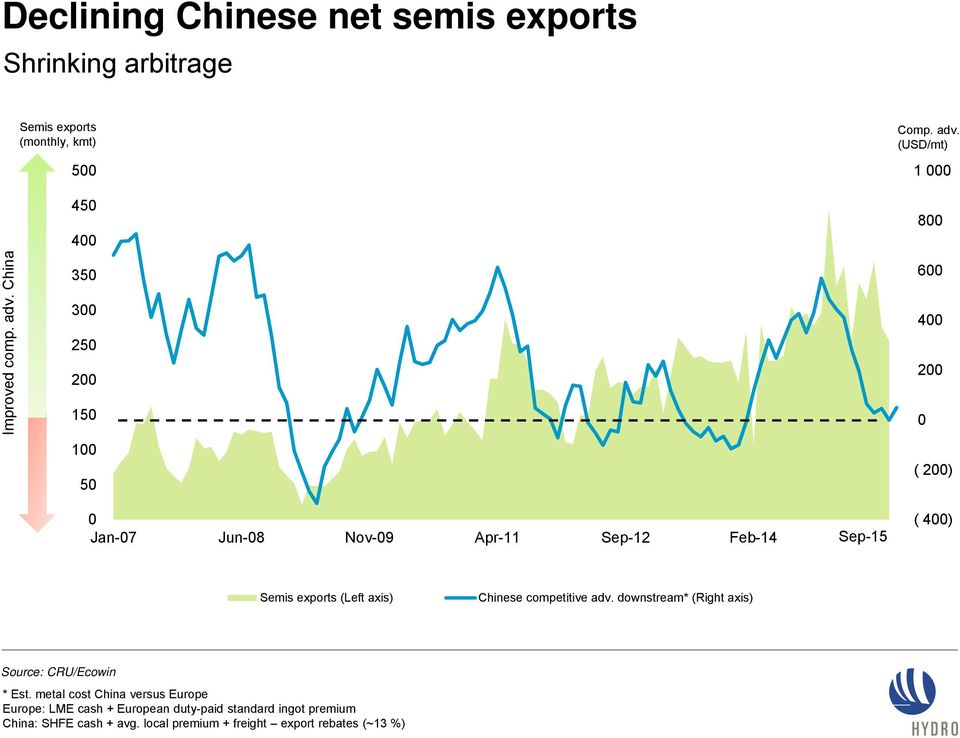 400) Semis exports (Left axis) Chinese competitive adv. downstream* (Right axis) Source: CRU/Ecowin * Est.