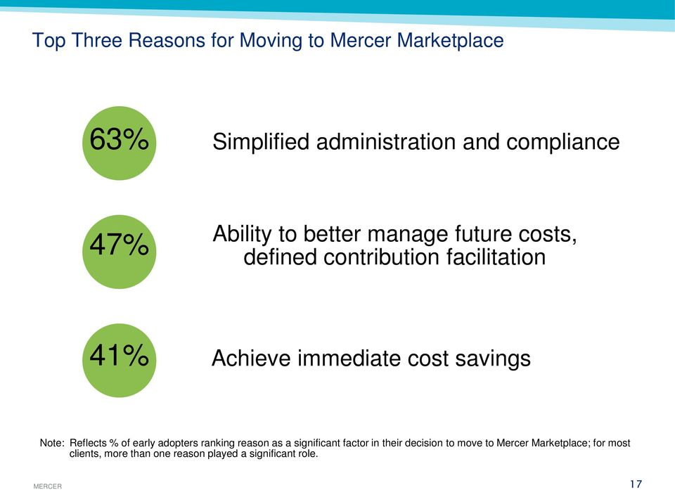 savings Note: Reflects % of early adopters ranking reason as a significant factor in their decision