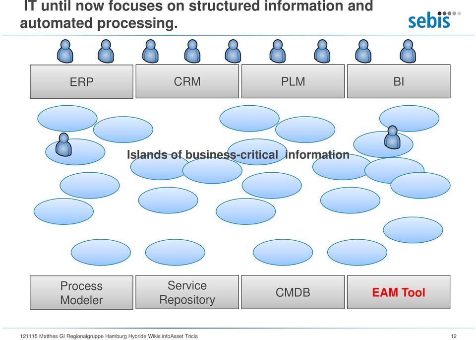 ERP CRM PLM BI Islands of business-critical information