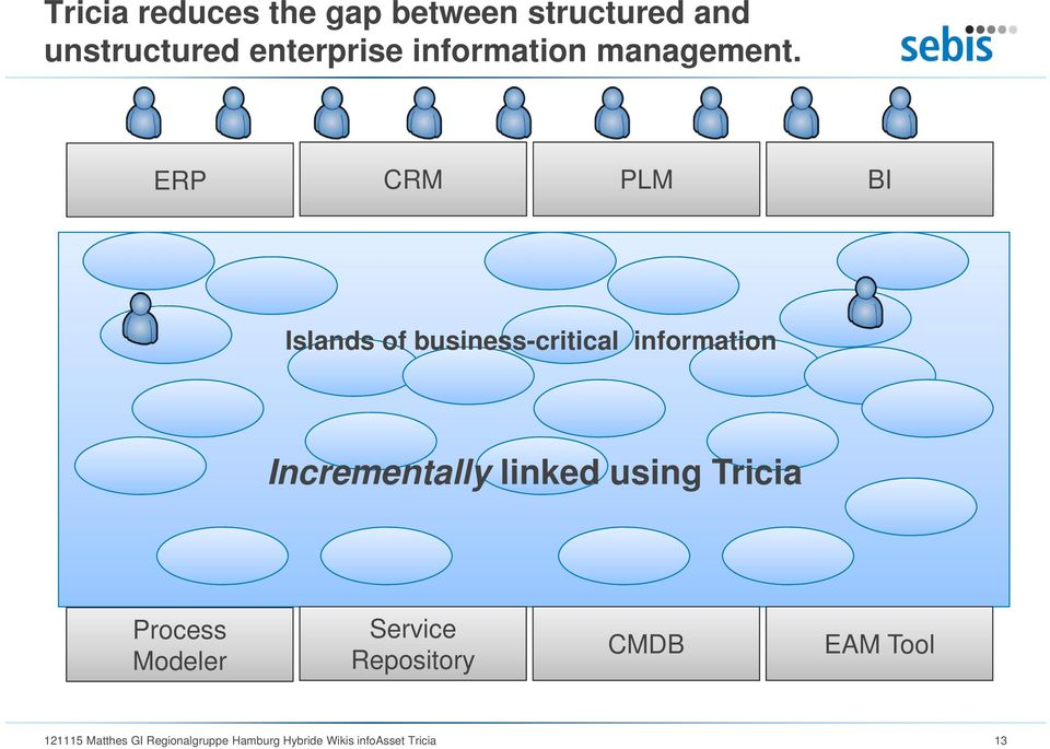 ERP CRM PLM BI Islands of business-critical information Incrementally linked