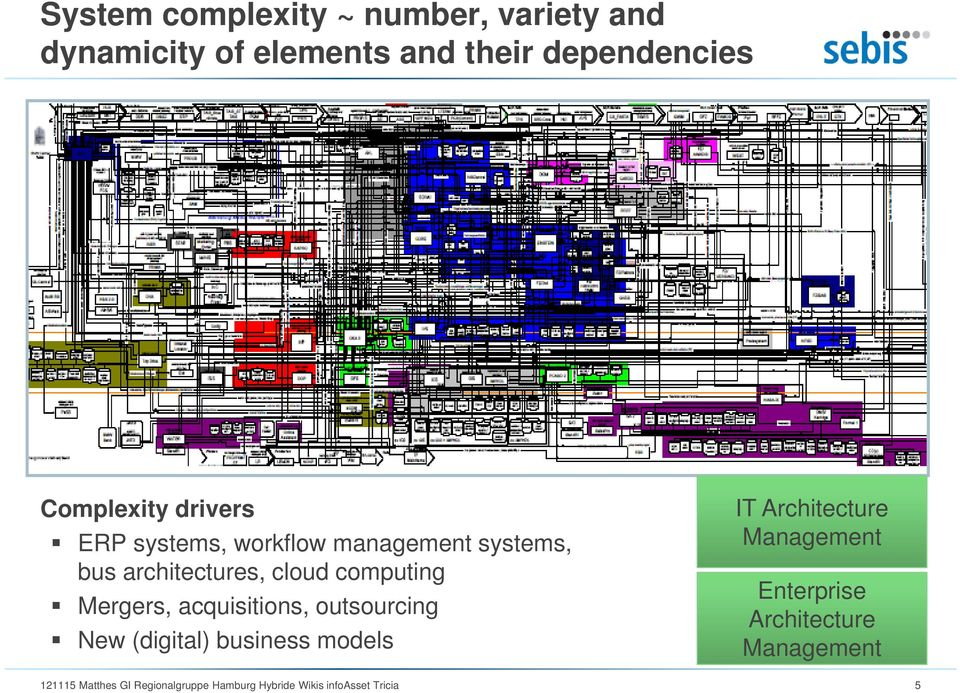 Mergers, acquisitions, outsourcing New (digital) business models IT Architecture Management