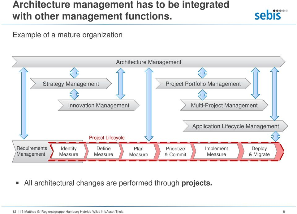 Multi-Project Management Application Lifecycle Management Project Lifecycle Requirements Management Identify Measure Define Measure