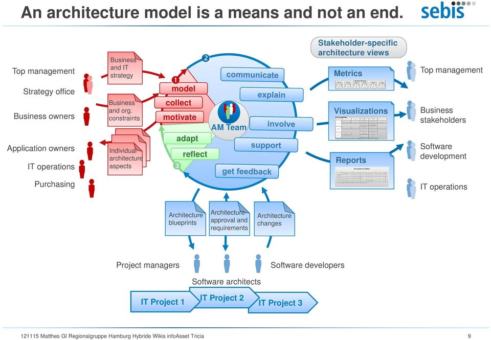 constraints Individual architecture aspects model collect motivate adapt reflect AM Team Stakeholder-specific architecture views Metrics Visualizations Reports Top